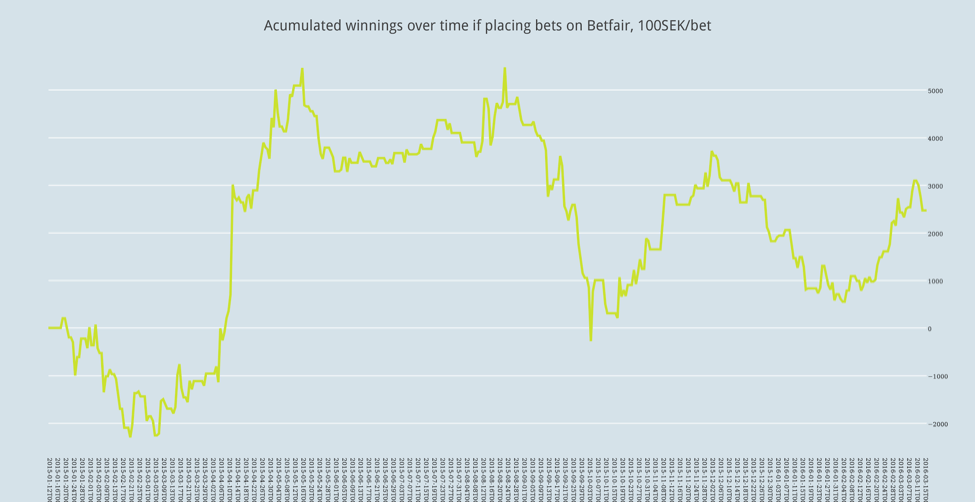 Accumulated winnings over time