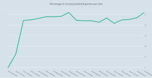 Machine Learning model showing correct games over time