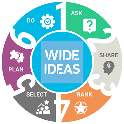 six stages in a circle representing the 6 idea management process stages of Wide Ideas.
