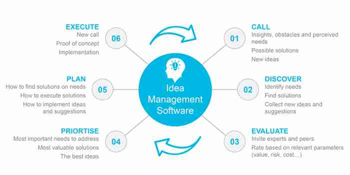 Six processes for the innovation flow for Idea Management software.