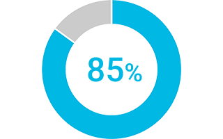 Statistical pie chart showing 85% people not engaged at work
