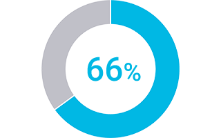 Statistical pie chart showing 66% of orgs confirming they will not survive without an innovation strategy framework.