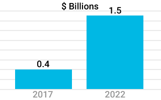 bar chart showing 2 blue bars representing the growth of the innovation market by 2022.